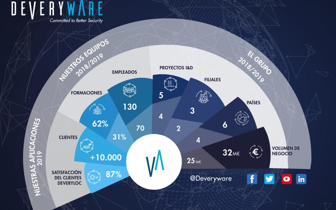 El Grupo Deveryware en pleno crecimiento